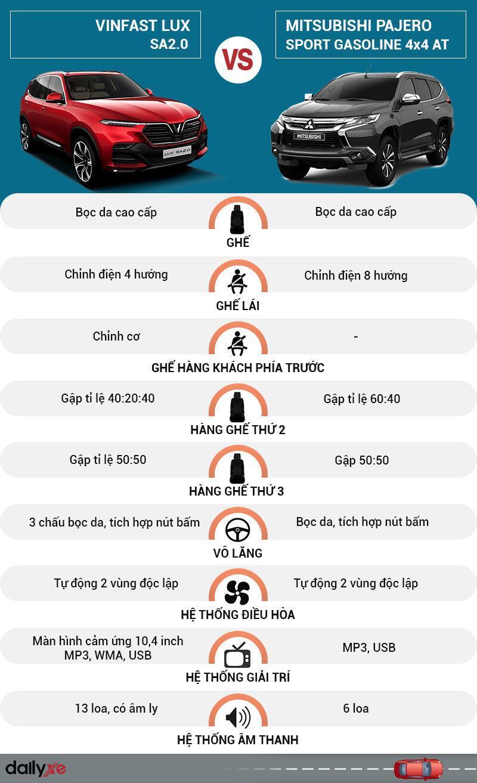 So sánh nội thất VinFast LUX SA2.0 và Mitsubishi Pajero Sport