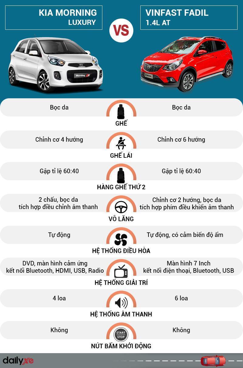 So sánh tiện nghi nội thất KIA Morning và Vinfast Fadil