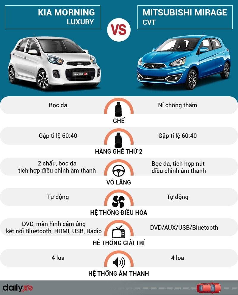 So sánh nội thất KIA Morning và Mitsubishi Mirage