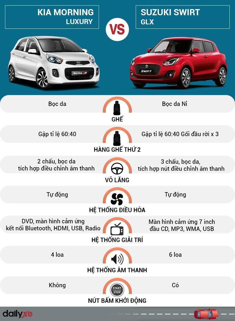 So sánh nội thất KIA Morning và Suzuki Swift