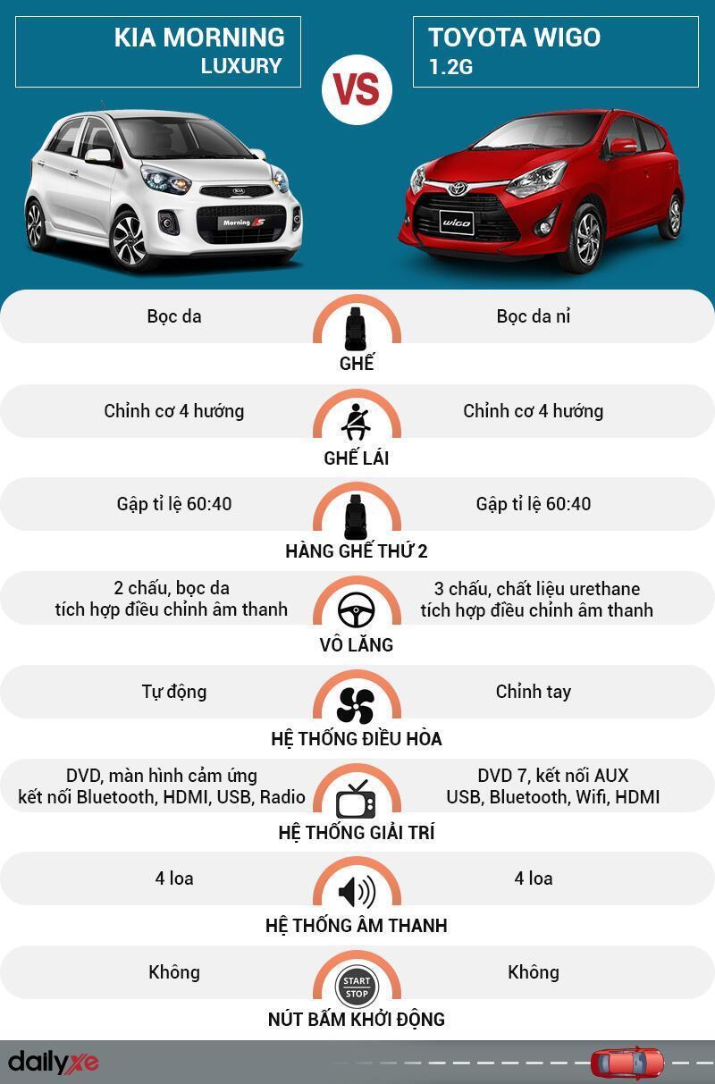 So sánh nội thất KIA Morning và Toyota Wigo