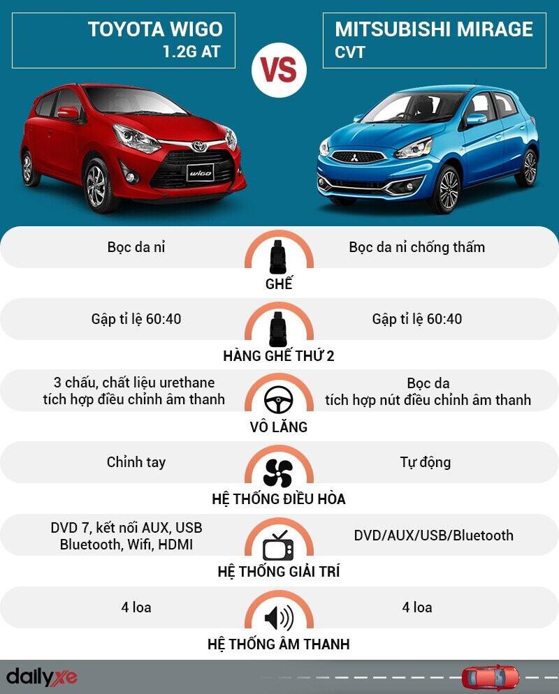 So sánh nội thất Toyota Wigo và Mitsubishi Mirage