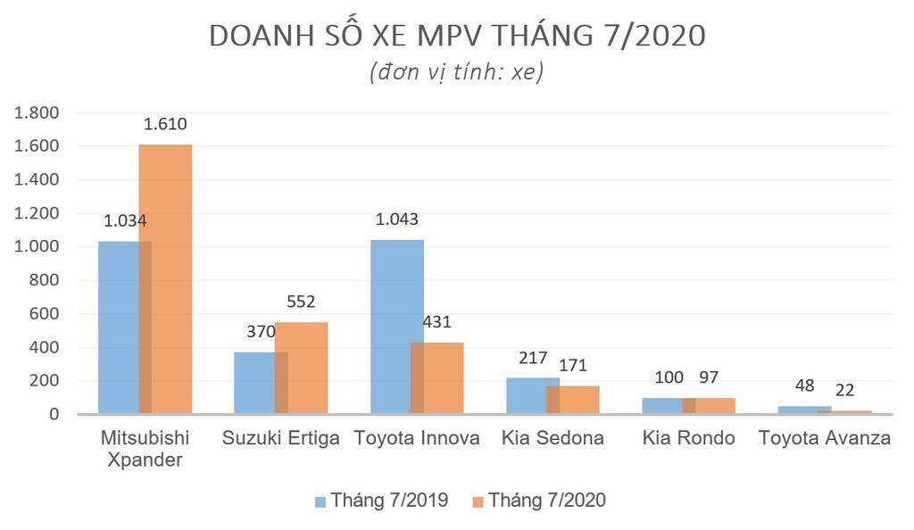 phan-khuc-mpv-thang-7-mitsubishi-xpander-bo-xa-toyota-innova