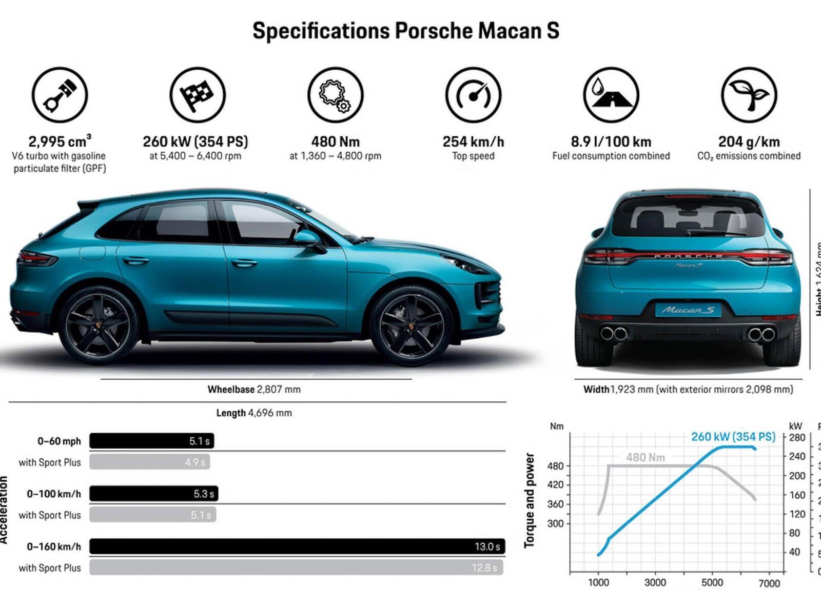 Porsche Macan S 2019 có giá 3,62 tỷ đồng tại Việt Nam; lắp máy V6 3.0L tăng áp mạnh mẽ - Hình 9