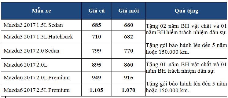 Sau CX-5, Mazda 3 và Mazda 6 cũng giảm giá khủng trước tháng ngâu - Hình 2