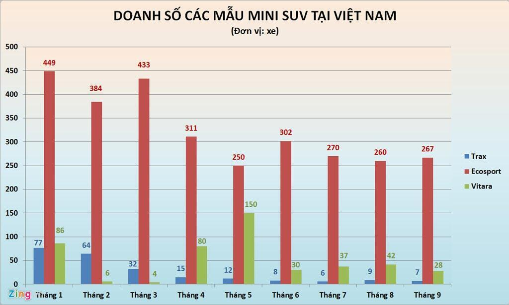Số phận hẩm hiu của những tân binh trên thị trường ôtô Việt Nam - Hình 2