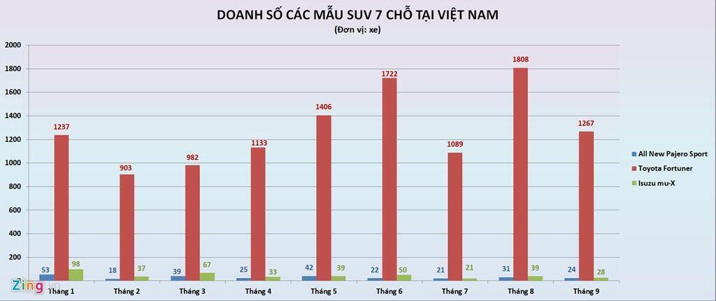 Số phận hẩm hiu của những tân binh trên thị trường ôtô Việt Nam - Hình 4