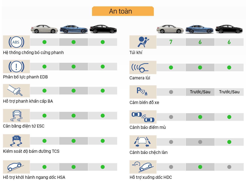 So sánh an toàn VinFast Lux A2.0 với Toyota Camry và New Mazda 6