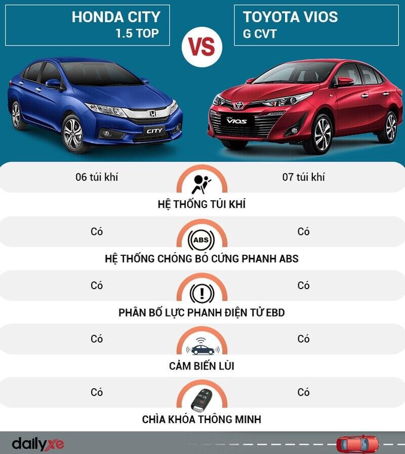 So sánh an toàn Toyota Vios và Honda City