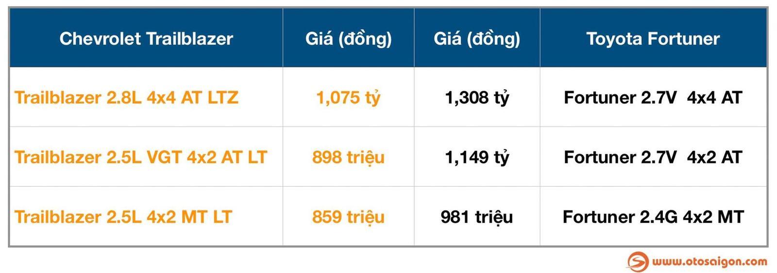 So sánh giá bán của Toyota Fortuner và Chevrolet Trailblazer - Hình 2