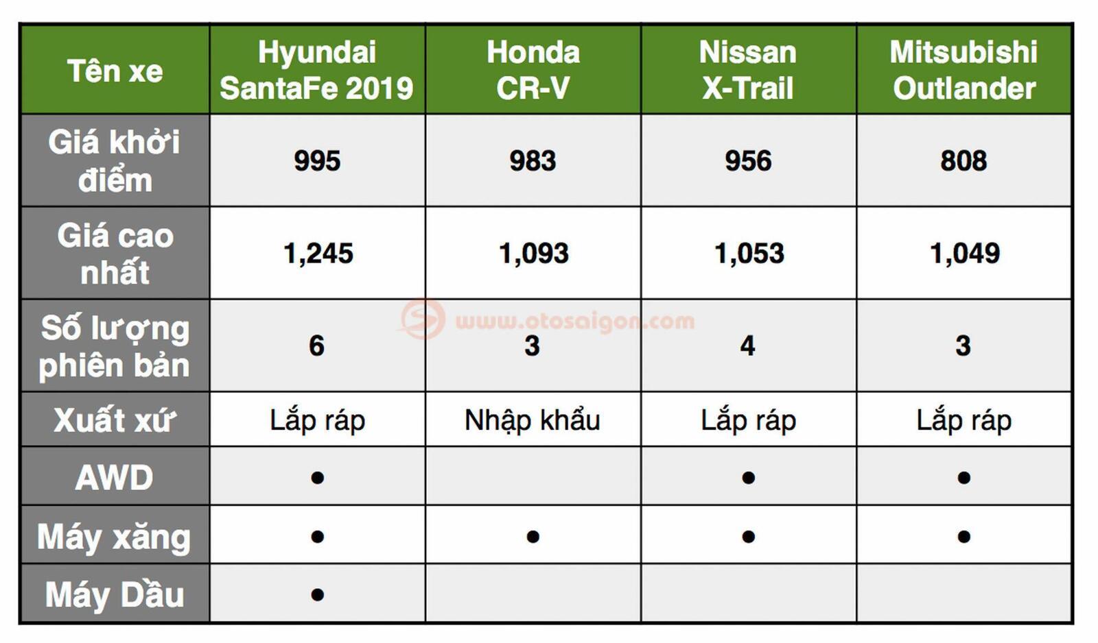 So sánh Hyundai Santa Fe 2019 với các đối thủ trong phân khúc SUV - Hình 2