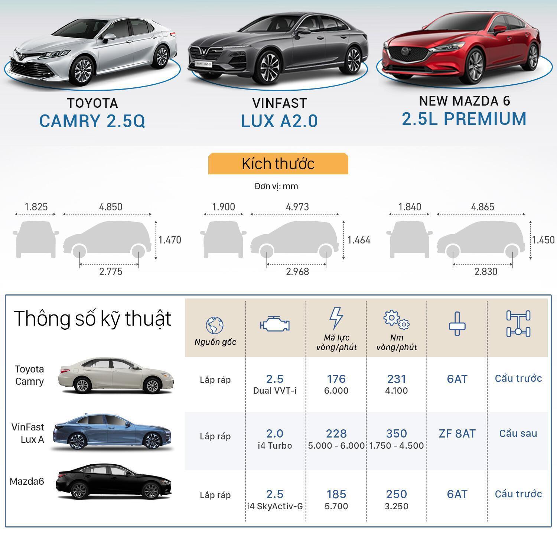 So sánh kích thước VinFast Lux A2.0 với Toyota Camry và New Mazda 6