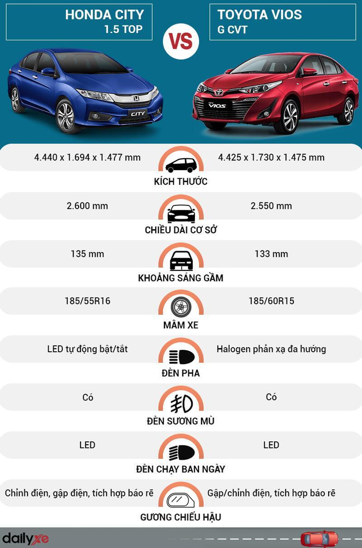 So sánh ngoại thất Toyota Vios và Honda City