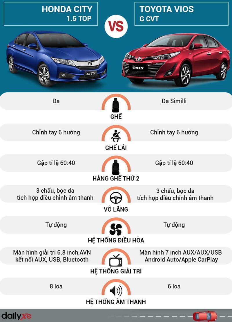 So sánh nội thất Toyota Vios và Honda City