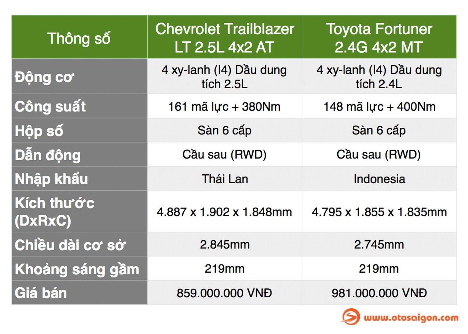 So sánh thông số: Toyota Fortuner và Chevrolet Trailblazer phiên bản thấp nhất - Hình 2