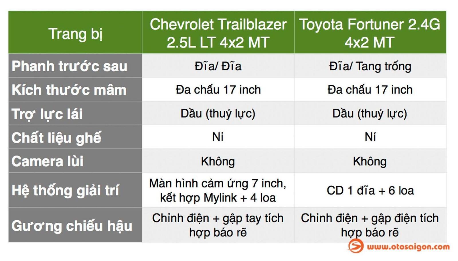 So sánh thông số: Toyota Fortuner và Chevrolet Trailblazer phiên bản thấp nhất - Hình 3