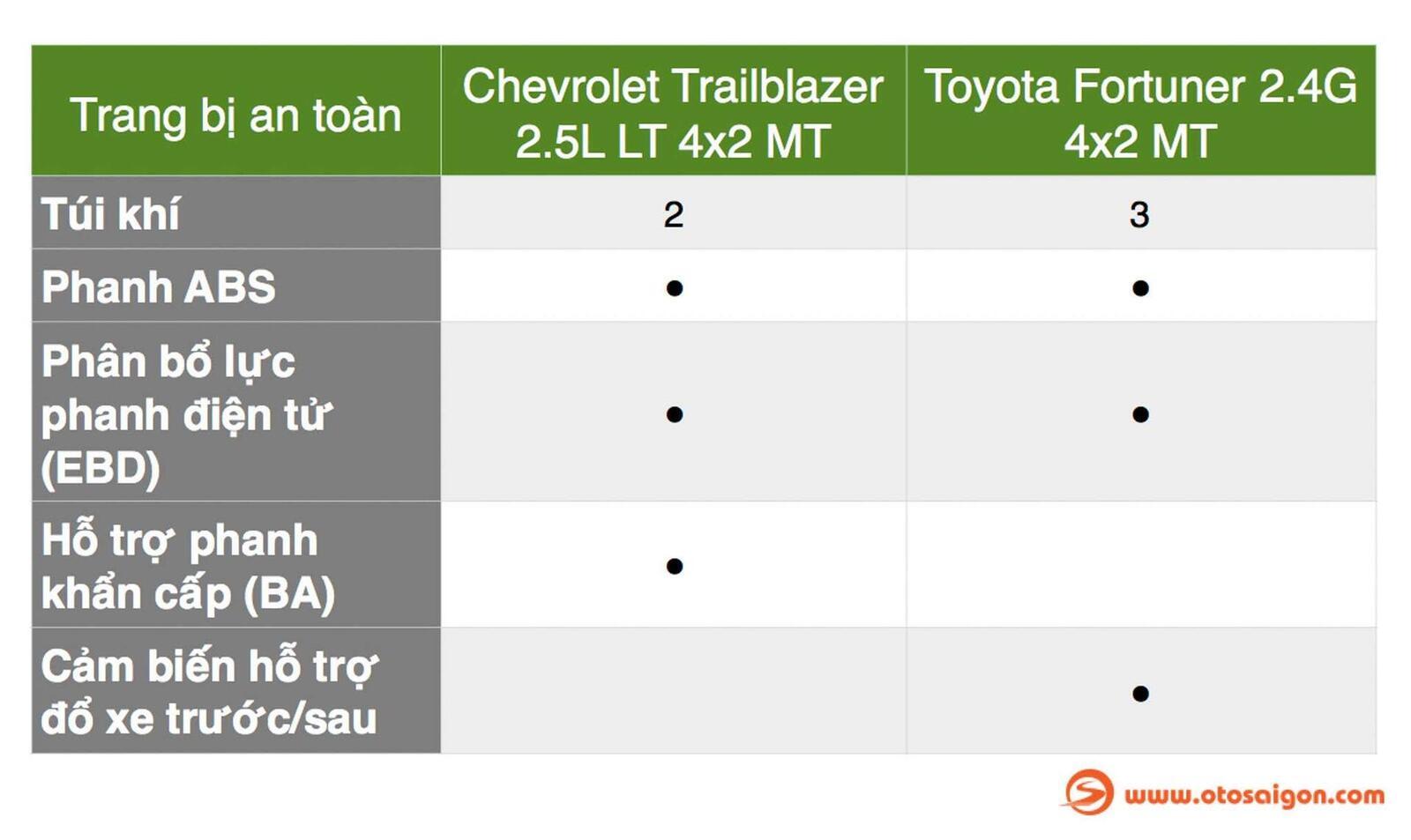 So sánh thông số: Toyota Fortuner và Chevrolet Trailblazer phiên bản thấp nhất - Hình 4