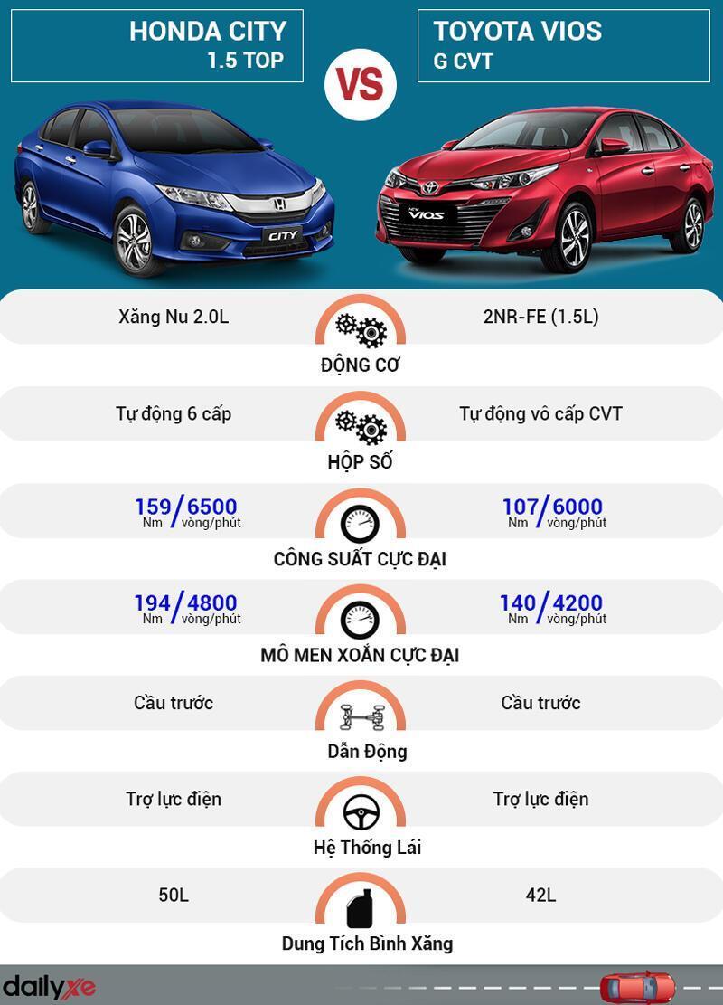 So sánh vận hành Toyota Vios và Honda City