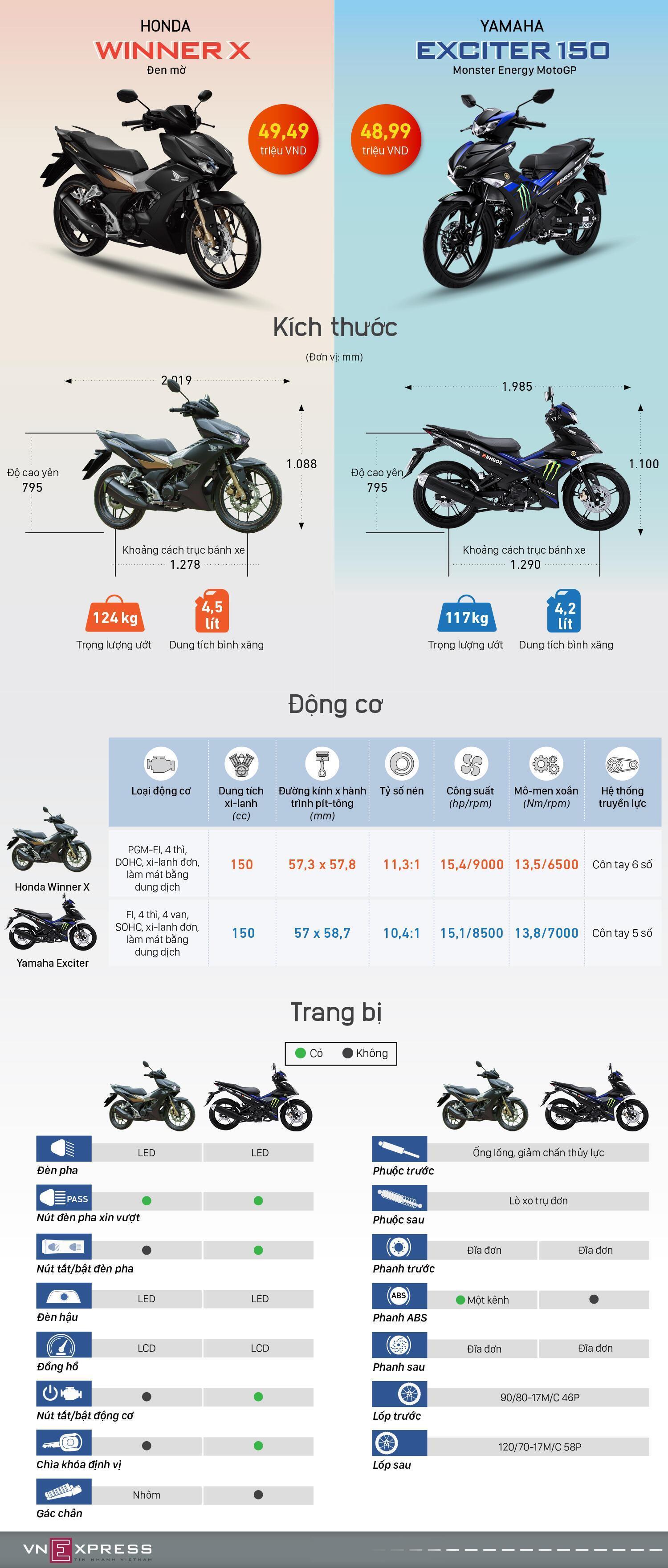 So sánh Honda Winner X vàYamaha Exciter 2019