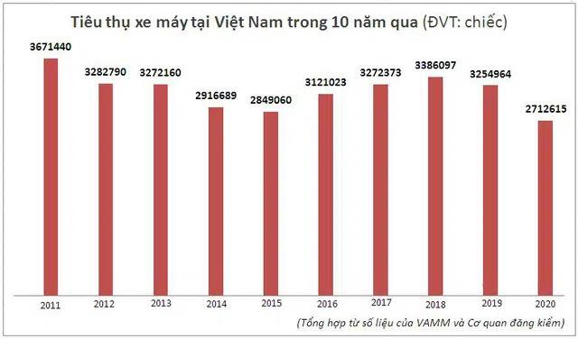 thi-truong-xe-may-viet-nam-nam-2020-