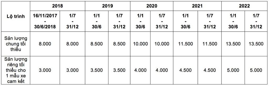 Thuế nhập khẩu linh kiện 0% - tương lai sáng cho xe lắp ráp - Hình 2