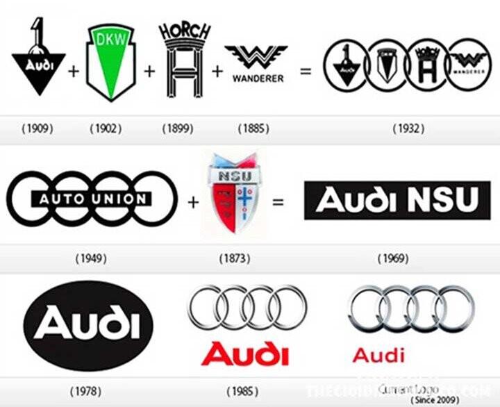 Hình ảnh thương hiệu qua các thời kỳ