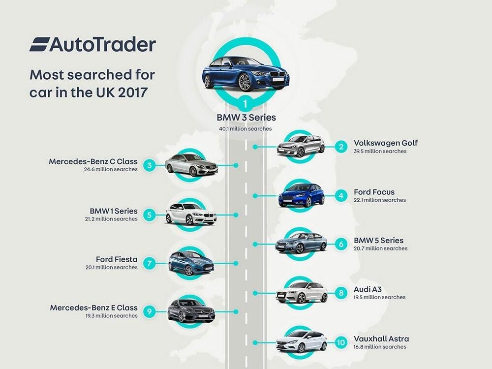 Top 10 mẫu xe được tìm kiếm nhiều nhất tại Anh 2017 - Hình 1