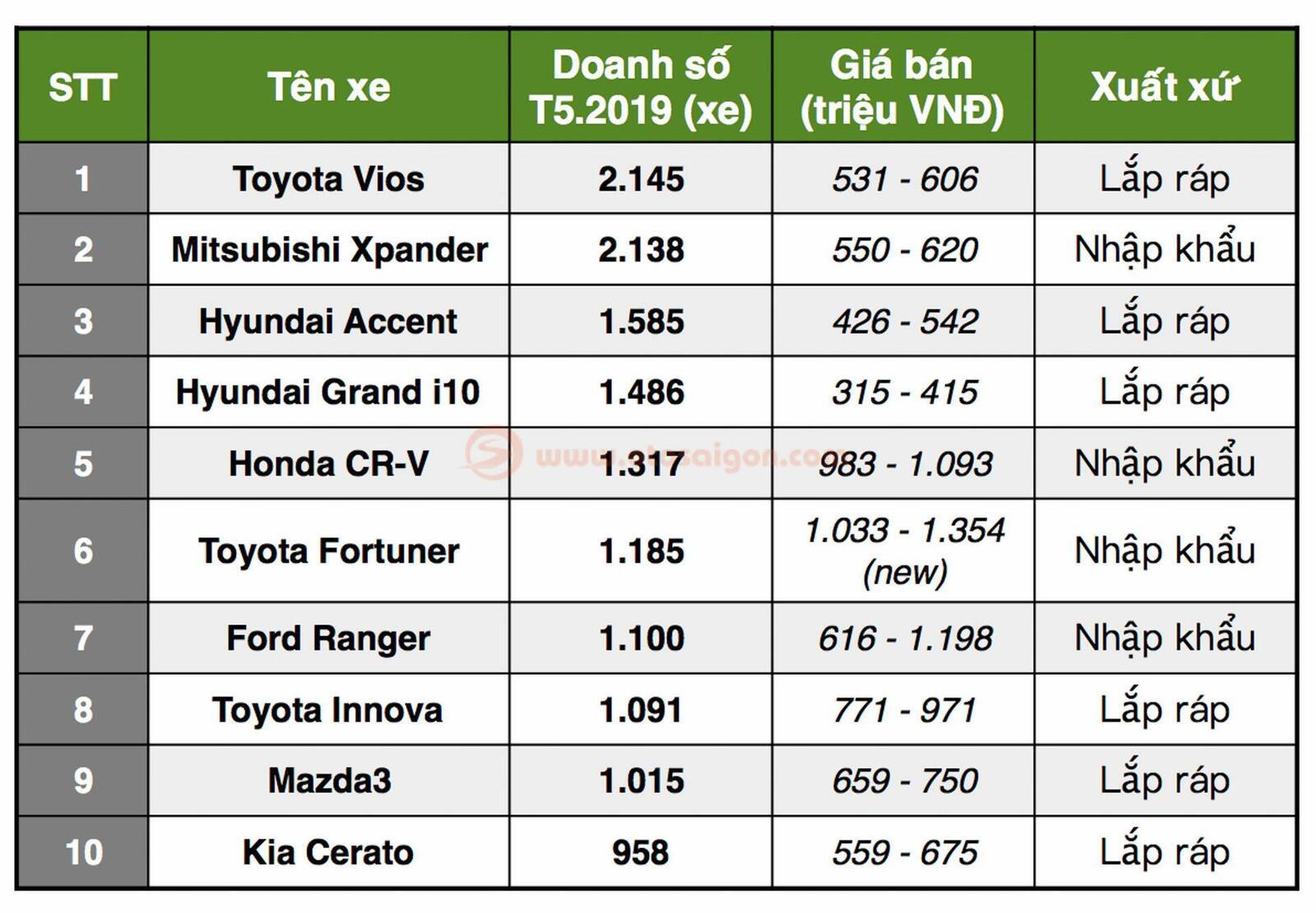 TOP 10 xe bán chạy nhất Việt Nam T5/2019: Vios quay lại dẫn đầu; Xpander đứng vị trí thứ 2 - Hình 2