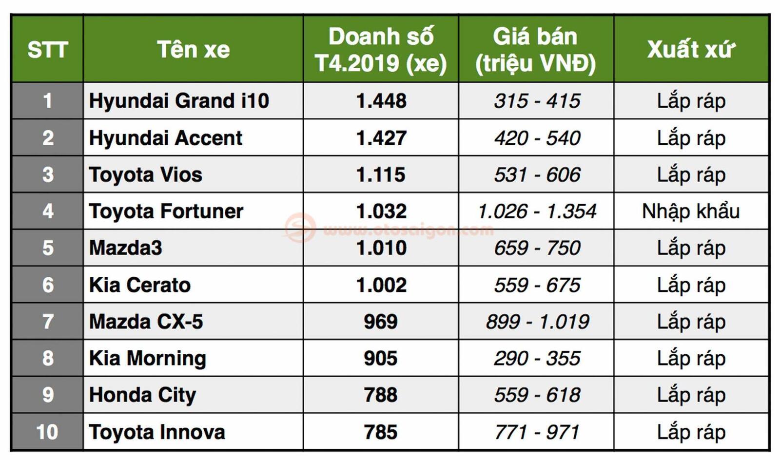 TOP 10 xe bán chạy nhất Việt Nam T5/2019: Vios quay lại dẫn đầu; Xpander đứng vị trí thứ 2 - Hình 3