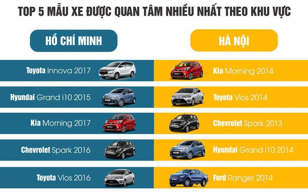 Người dùng TP.HCM chuộng xe đời mới hơn so với người dùng tại Hà Nội. Ảnh: Chợ Tốt Xe