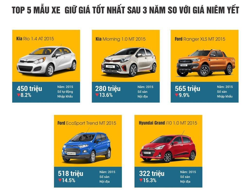 Kia Rio 1.4 AT đời 2015 không phải là mẫu xe cũ bán chạy nhưng giữ giá tốt nhất sau 3 năm. Ảnh: Chợ Tốt Xe