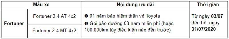toyota-tung-uu-dai-cho-khach-hang-mua-xe-fortuner-trong-thang-7