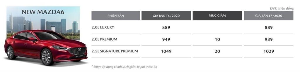 uu-dai-chong-uu-dai-mazda6-2020-giam-gia-gan-100-trieu-dong-tai-viet-nam