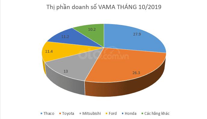 vama-va-nhung-diem-nhan-dac-sac-thang-10-2019