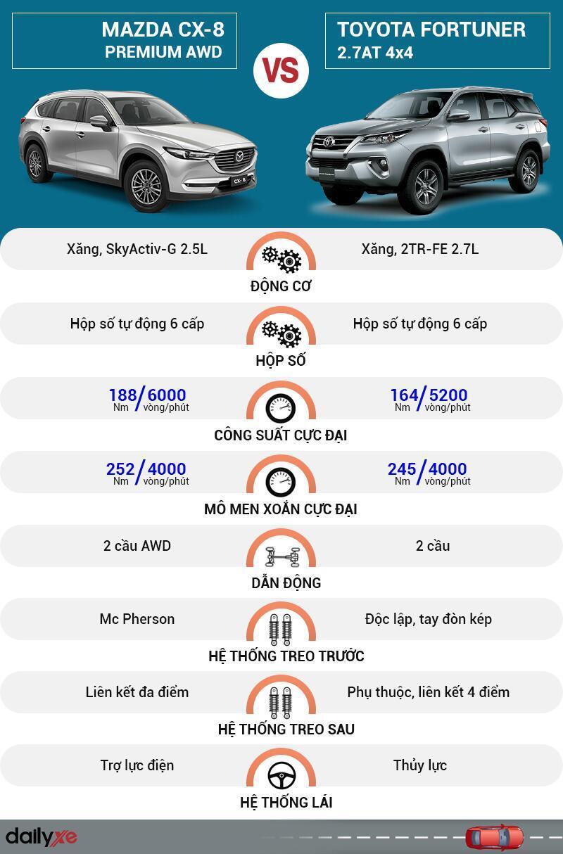 So sánh vận hành Mazda CX-8 và Toyota Fortuner