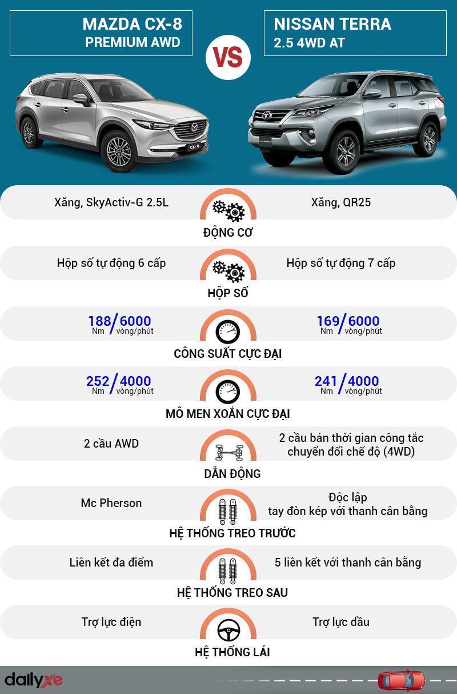 So sánh vận hành Mazda CX-8 và Nissan Terra