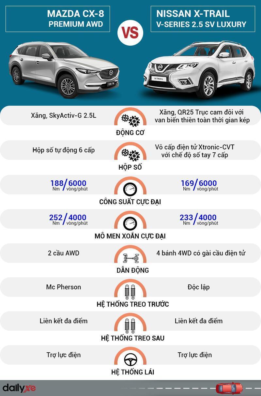 So sánh vận hành Mazda CX-8 và Nissan X-Trail