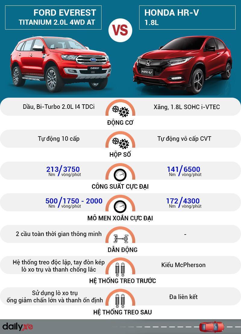 So sánh vận hành Ford Everest và Honda HR-V
