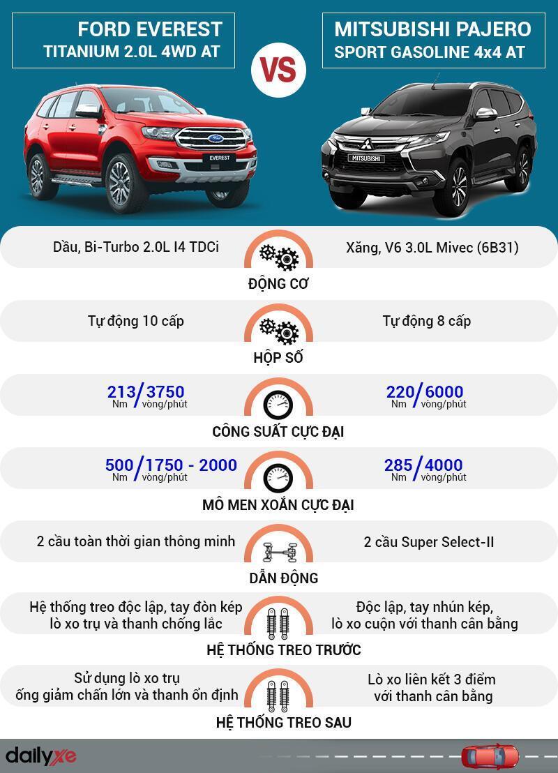 So sánh vận hành Ford Everest và Mitsubishi Pajero Sport