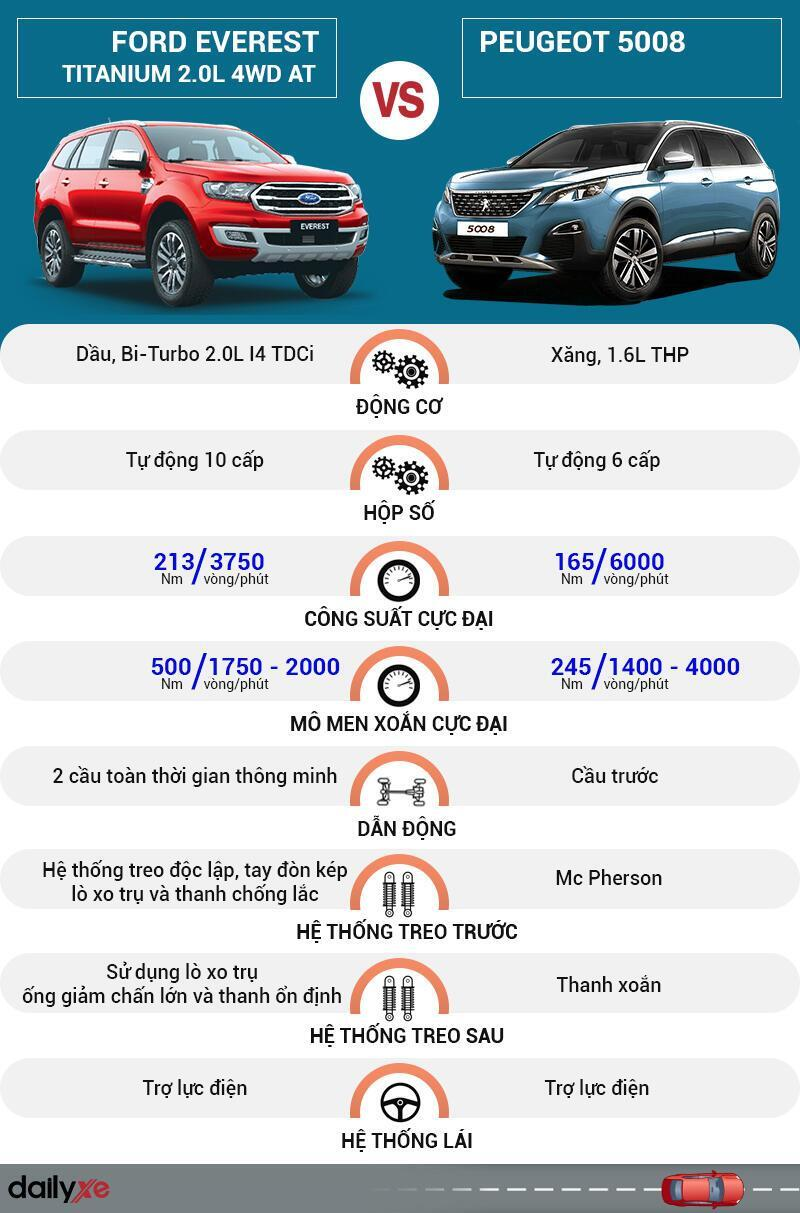So sánh vận hành Ford Everest và Peugeot 5008