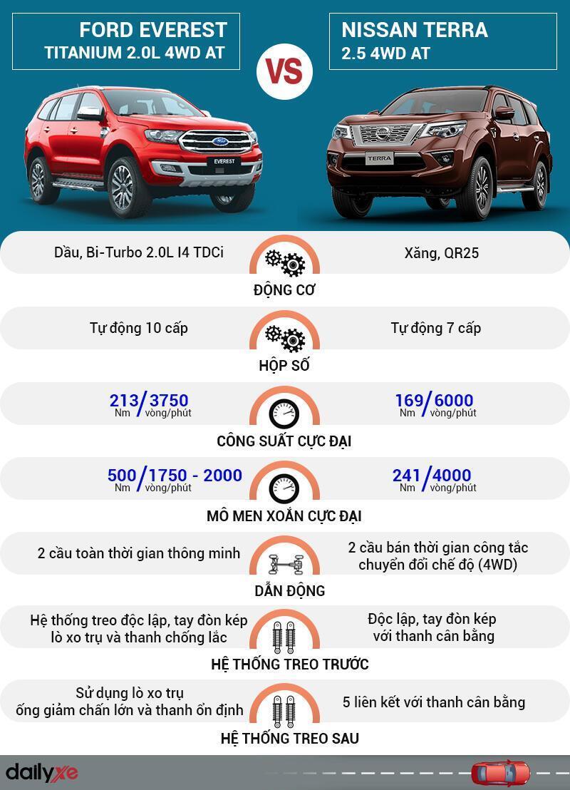 So sánh vận hành Ford Everest và Nissan Terra