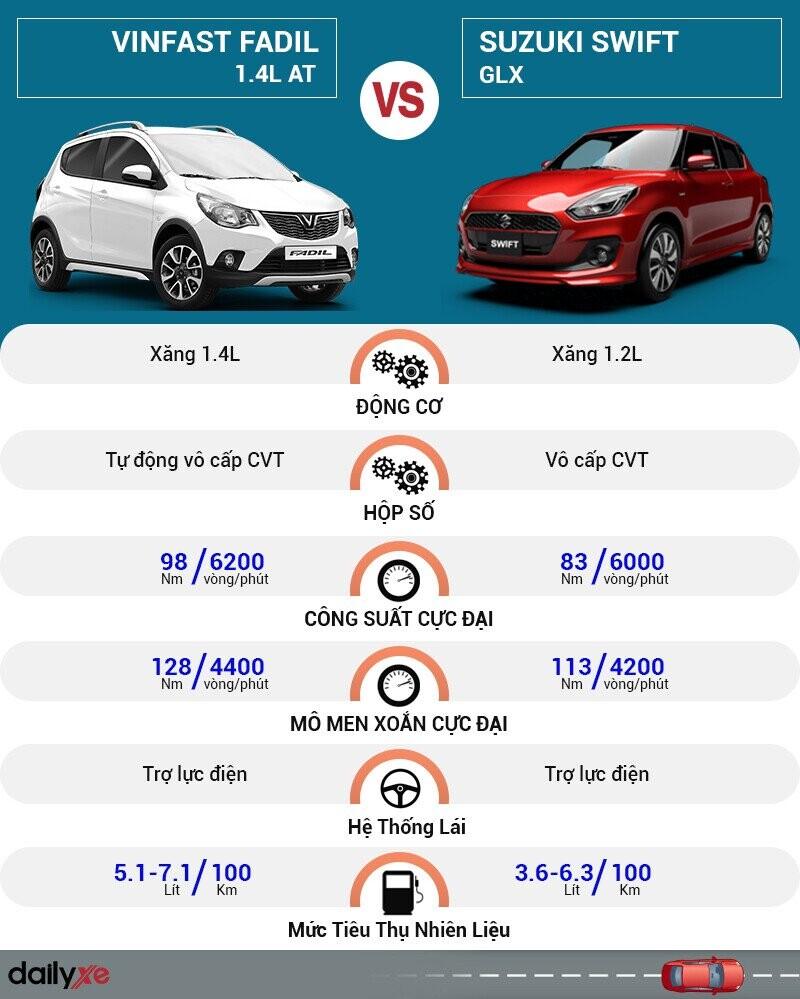 So sánh vận hành VinFast Fadil và Suzuki Swift