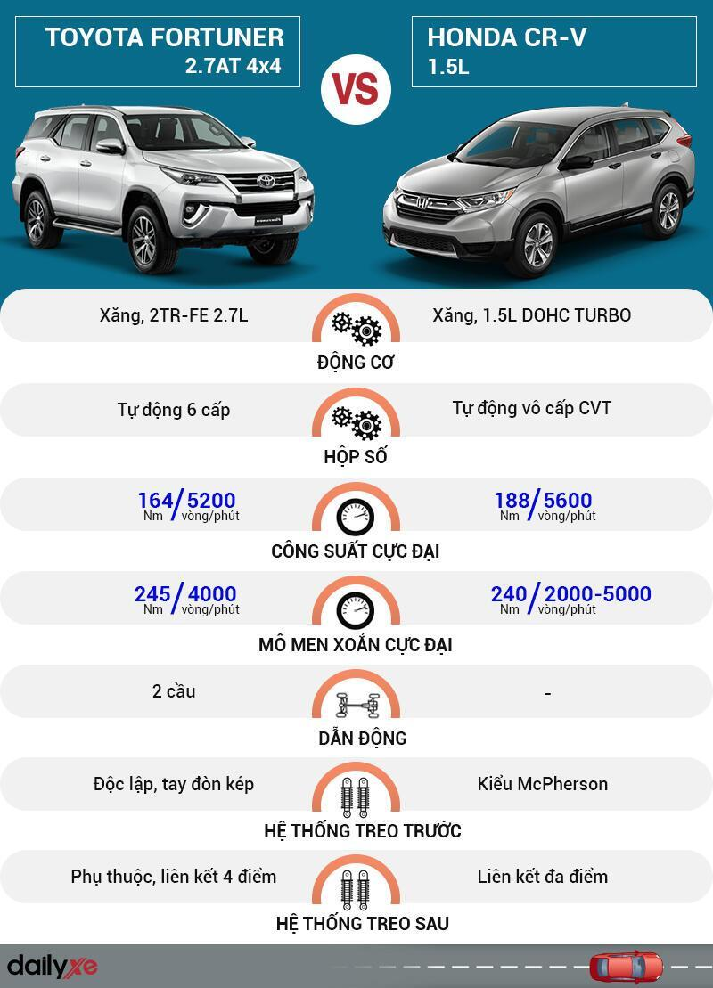 So sánh vận hành Toyota Fortuner và Honda CR-V