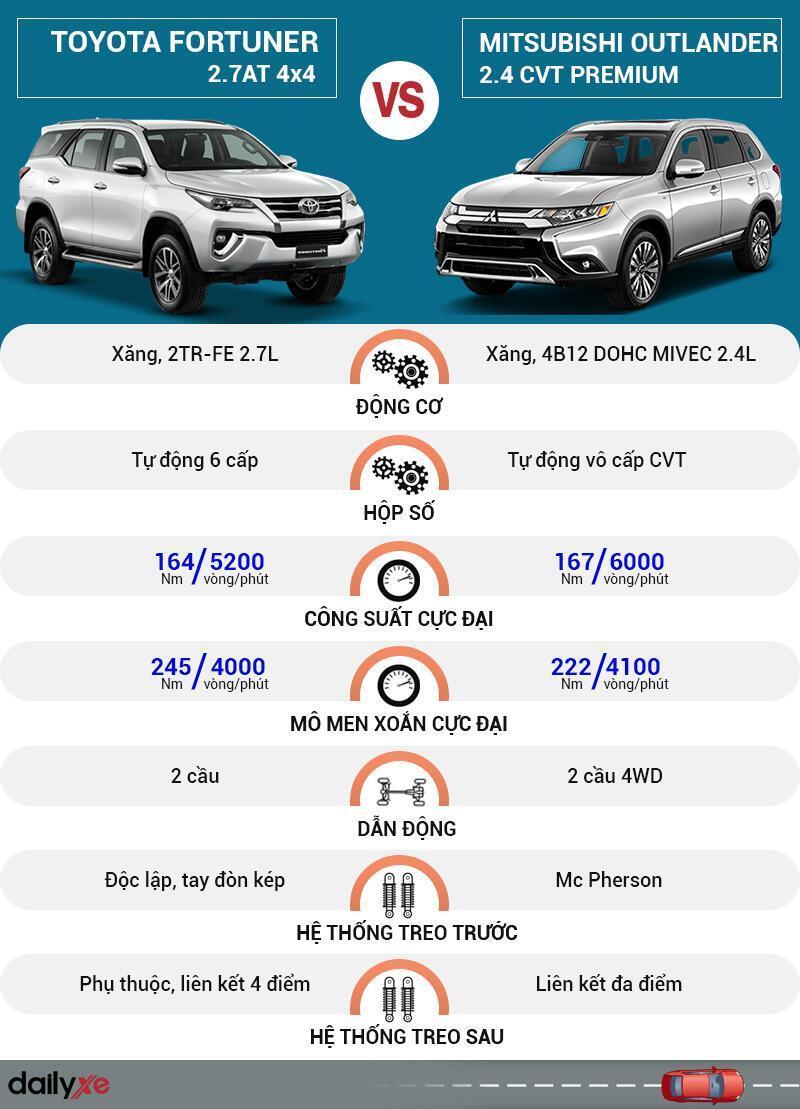 So sánh vận hành Toyota Fortuner và Mitsubishi Outlander