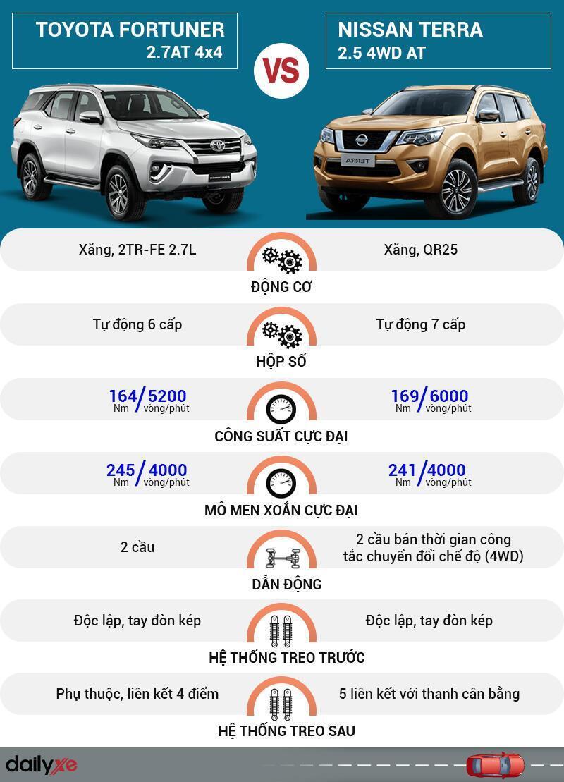 So sánh vận hành Toyota Fortuner và Nissan Terra