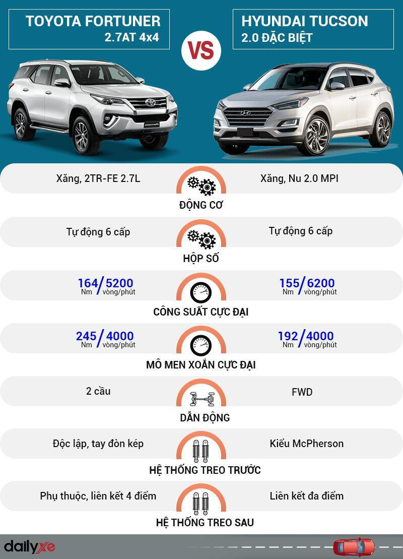 So sánh vận hành Toyota Fortuner và Hyundai Tucson