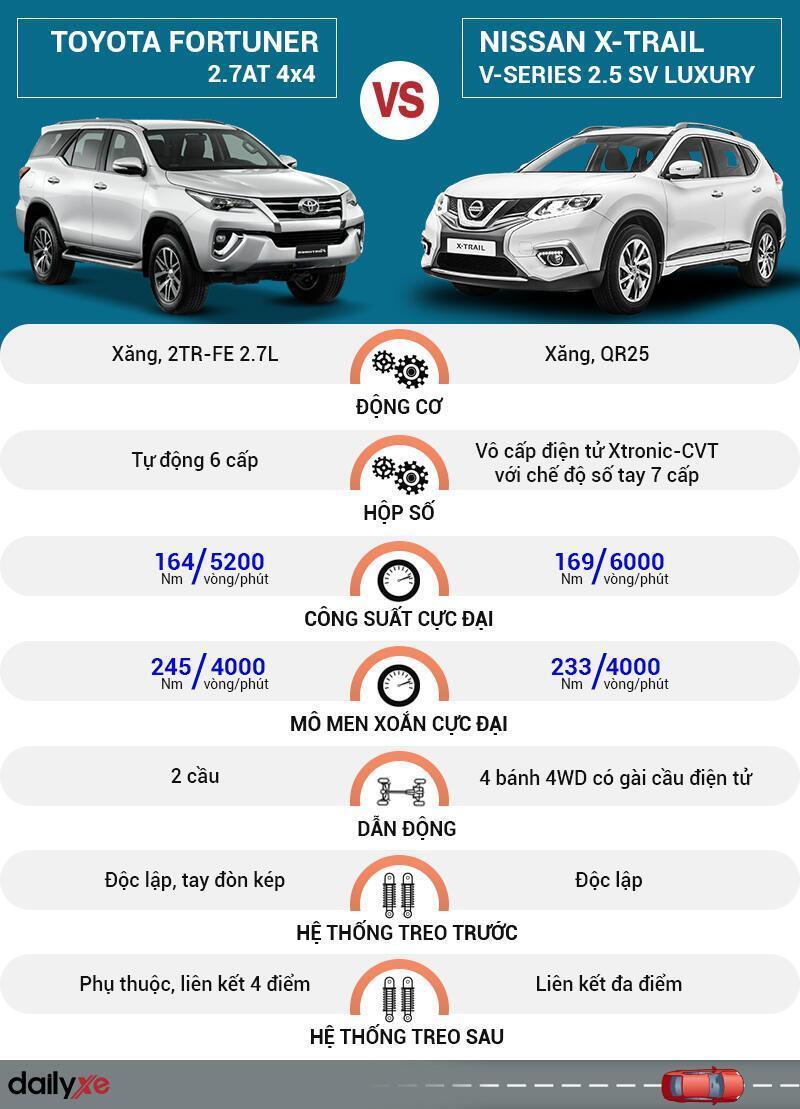 So sánh vận hành Toyota Fortuner và Nissan X-Trail