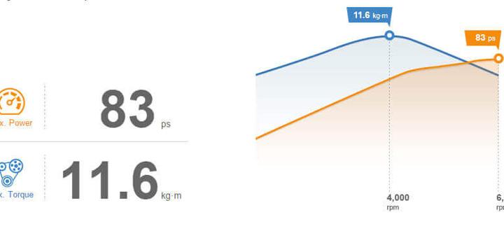 Công suất tối đa : 83 PS, Lượng khí thải : 11.6 kg-m