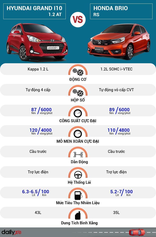 So sánh Hyundai Grand i10 1.2 AT và Hondan Brio RS (2019)