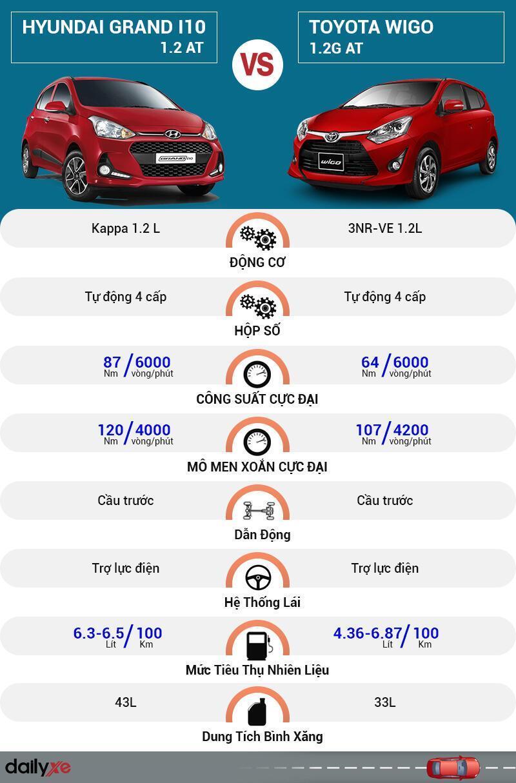 So sánh vận hành Hyundai Grand i10 và Toyota Wigo